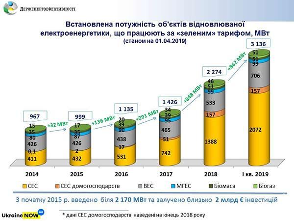зеленые-проекты-украины_1