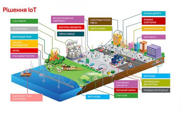 Vodafone-Internet-of-Things-1