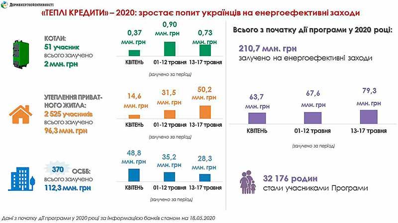 Украина-ь-теплые-кредиты-1
