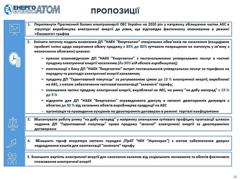 Энергоатом-СНБО-энергорынок