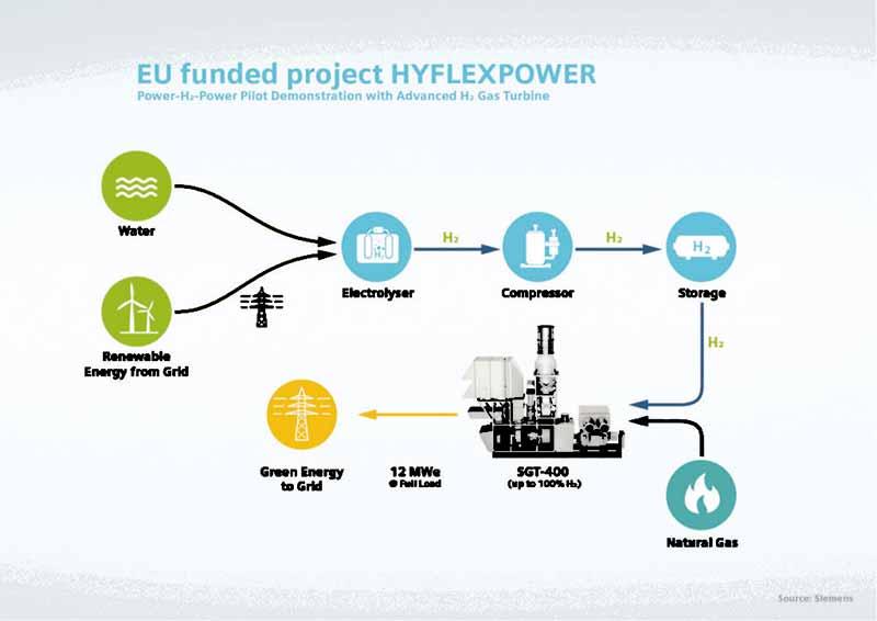 HYFLEXPOWER-Engie-Siemens-2