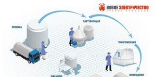 НЭ-молочная-промышленность-1