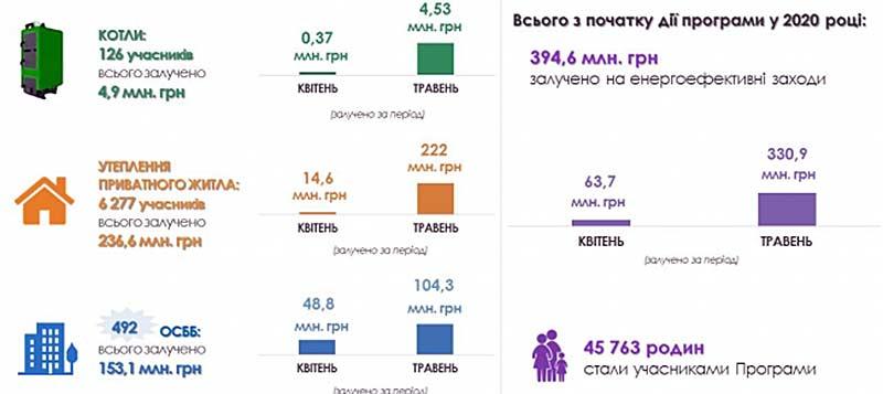 Теплые-кредиты-в-Украине-1