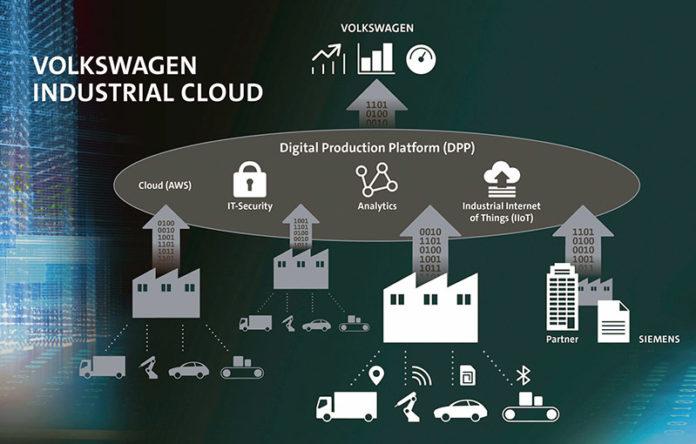 Электроблюз-Siemens-Volkswagen-Industrial-Cloud