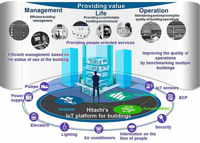 Электроблюз-Hitachi-IoT-Lumada