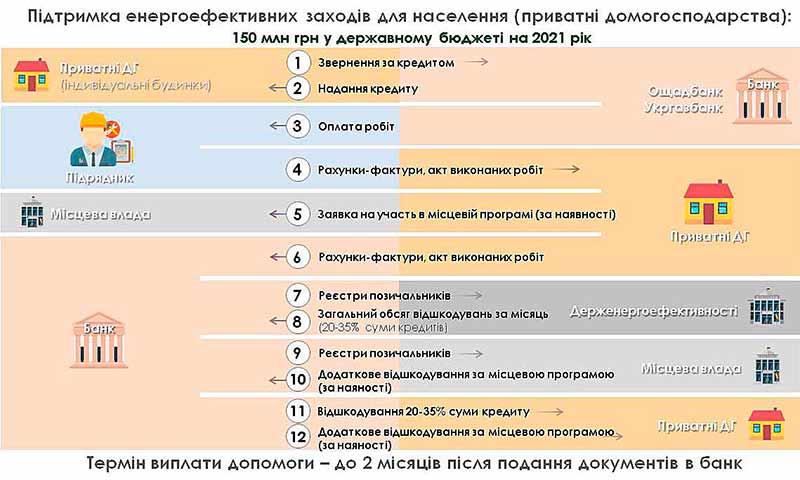 Электроблюз-Госэнергоэффективности-теплые-кредиты-1
