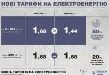 Електроблюз-міненерго-тарифи-на-електроенергію-1-жовтня